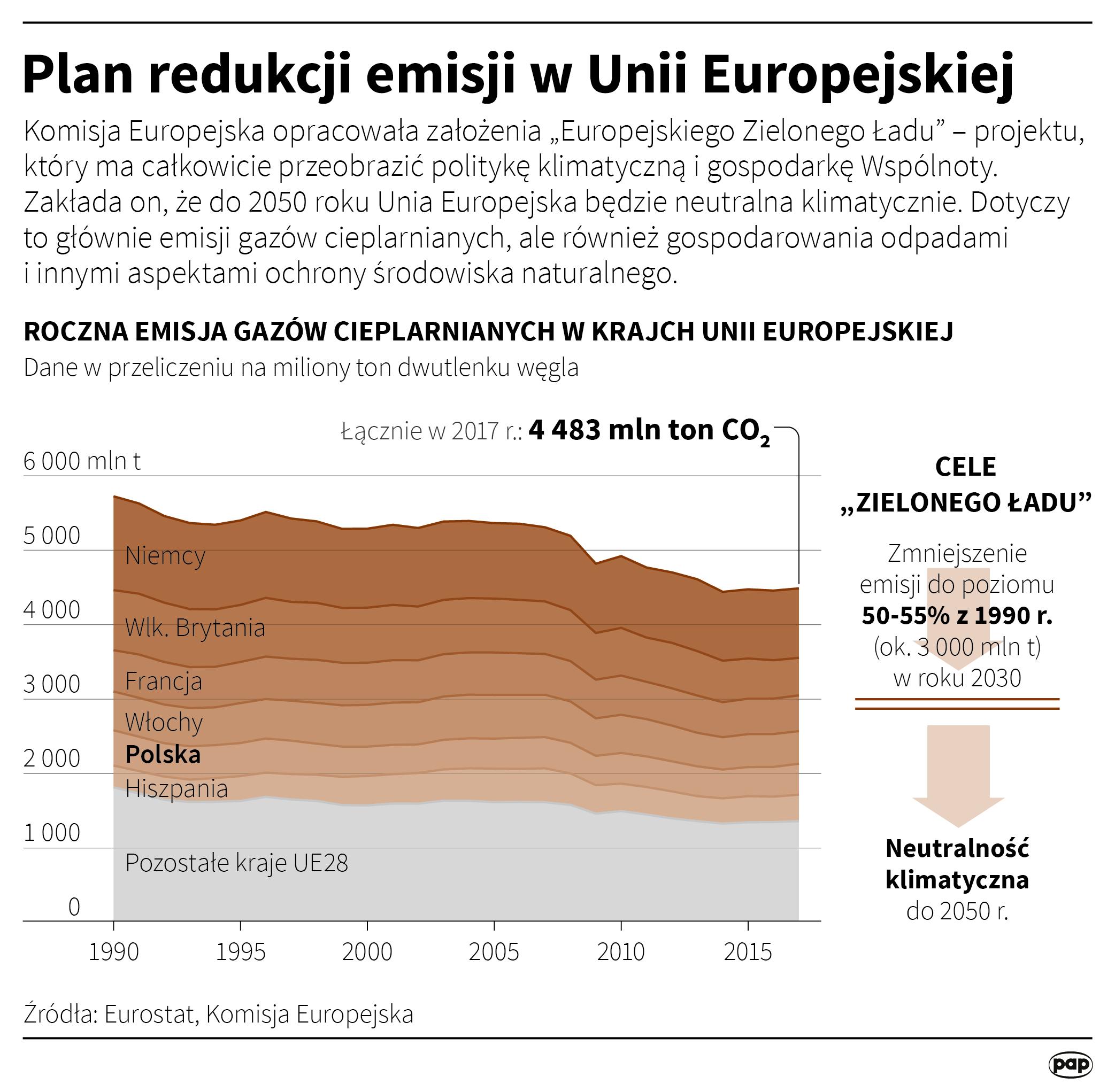 Plan redukcji emisji w Unii Europejskiej