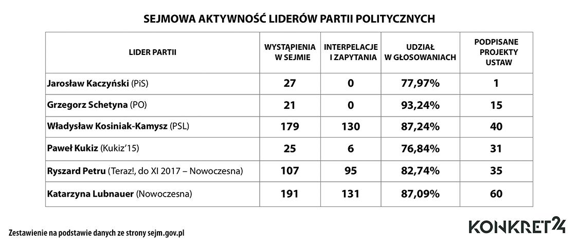 Sejmowa aktywność szefów partii politycznych (dane uzupełnione o nowe projekty ustaw)