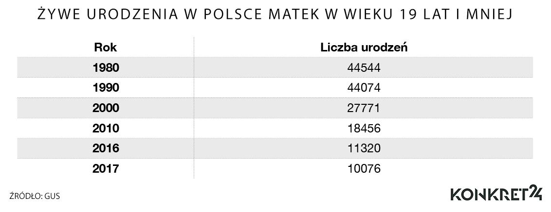 Żywe urodzenia w Polsce przez matki w wieku 19 lat i mniej.