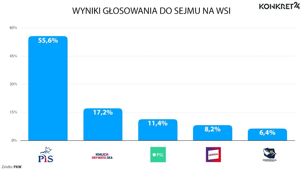 Wyniki głosowania do sejmu na wsi