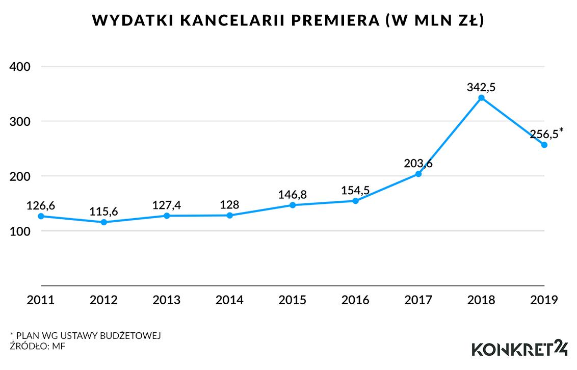 Wydatki Kancelarii Premiera (w mln zł)