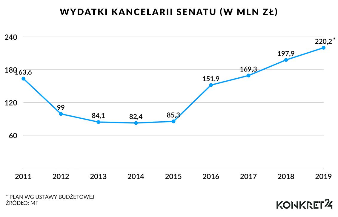 Wydatki Kancelarii Senatu (w mln zł)