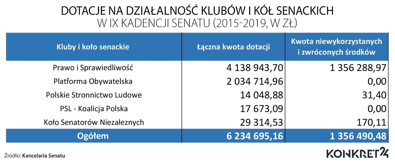 Dotacje na działalność klubów i kół senatorskich w IX kadencji Senatu