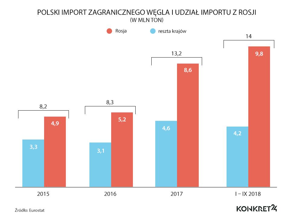 Import zagranicznego, w tym rosyjskiego węgla do Polski