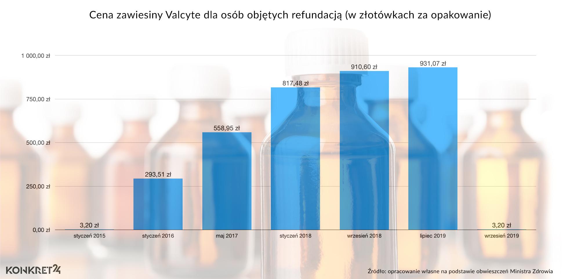 Cena refundowanego leku Valcyte