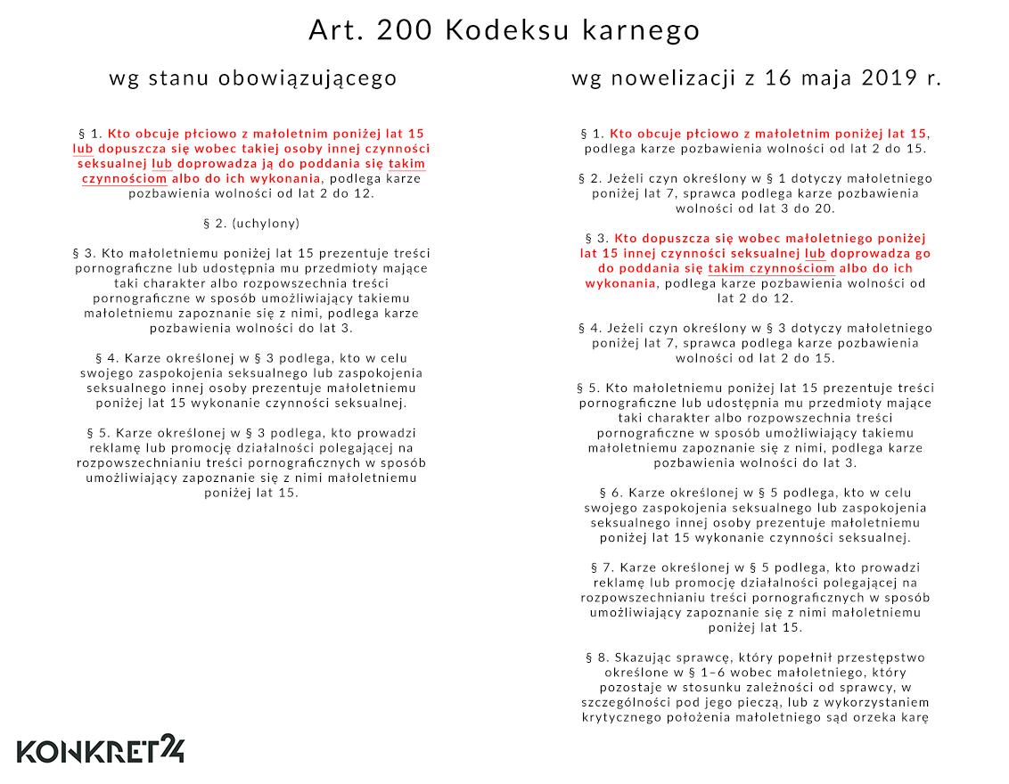 Art. 200 Kodeksu karnego przed i po nowelizacji