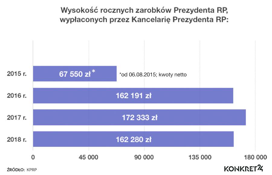 Roczne zarobki prezydenta od 2015 r. (kwoty netto)