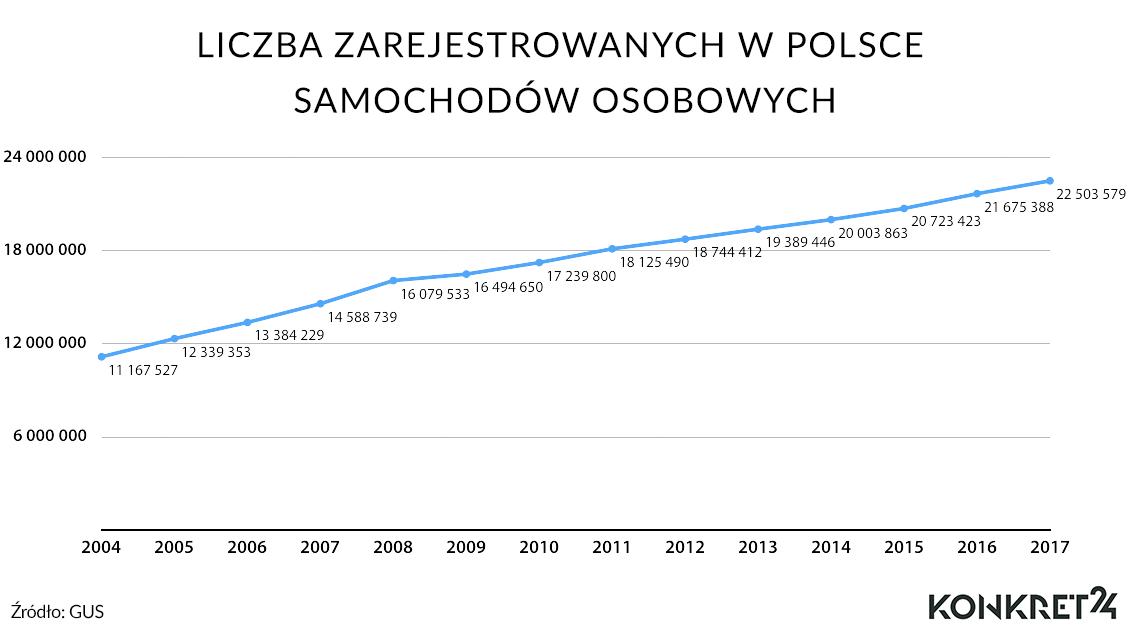 Liczba zarejestrowanych w Polsce samochodów osobowych