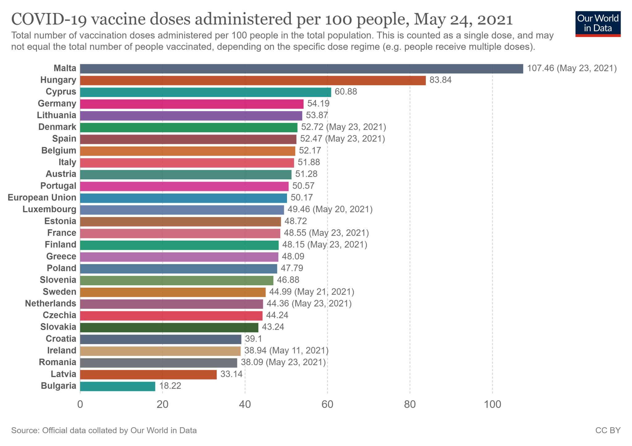 Wskaźnik zaszczepienia w 27 państwach Unii Europejskiej - stan na 24 maja 2021