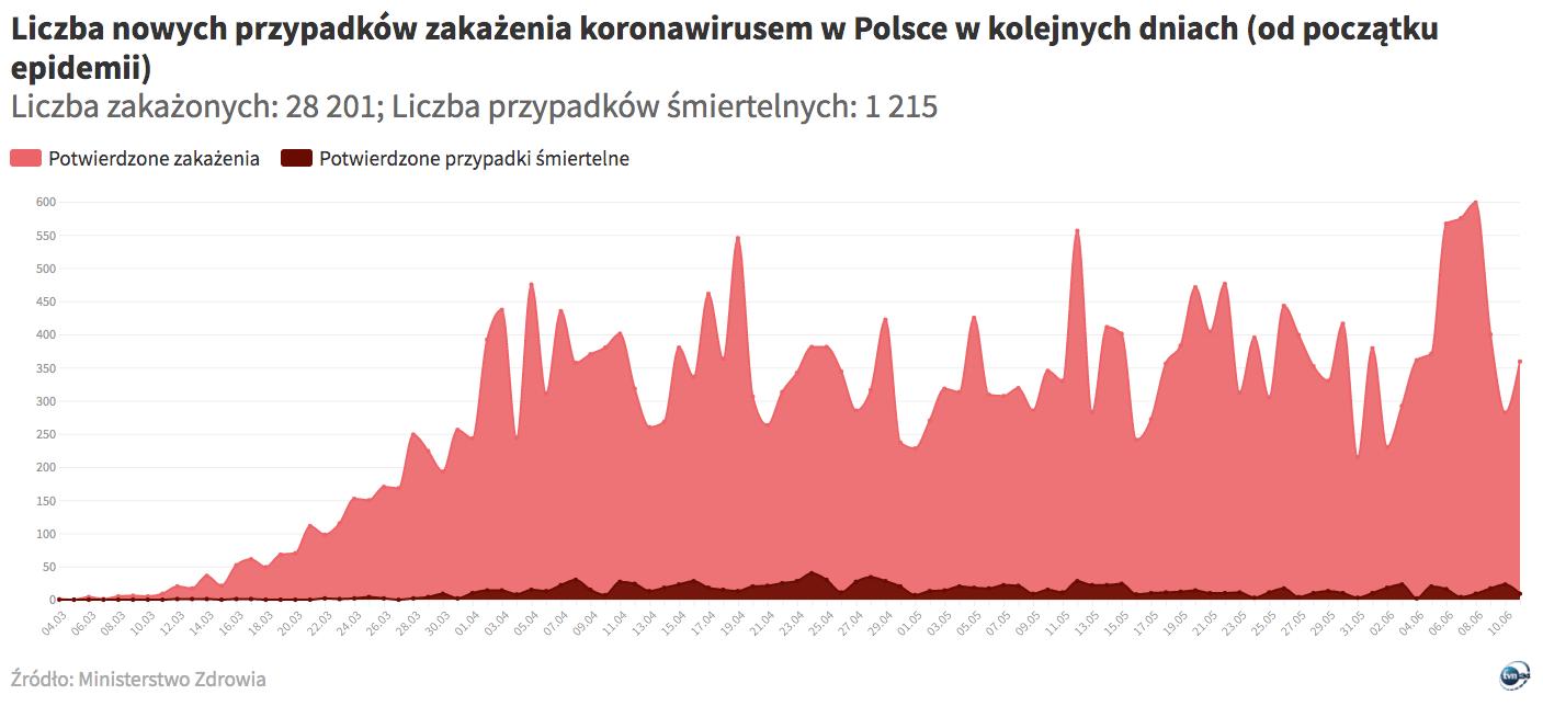 Zakażenia koronawirusem w Polsce