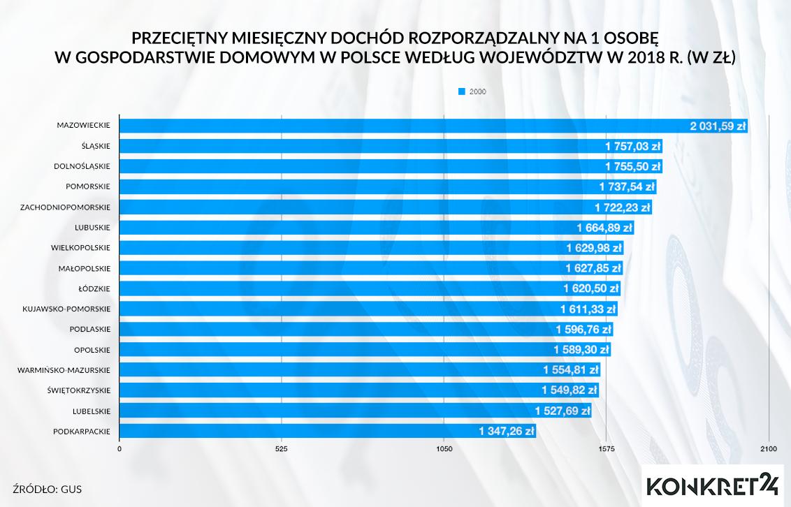 Przeciętny miesięczny dochód rozporządzalny na 1 osobę w gospodarstwie domowym w Polsce według województw w 2018 r. (w zł)