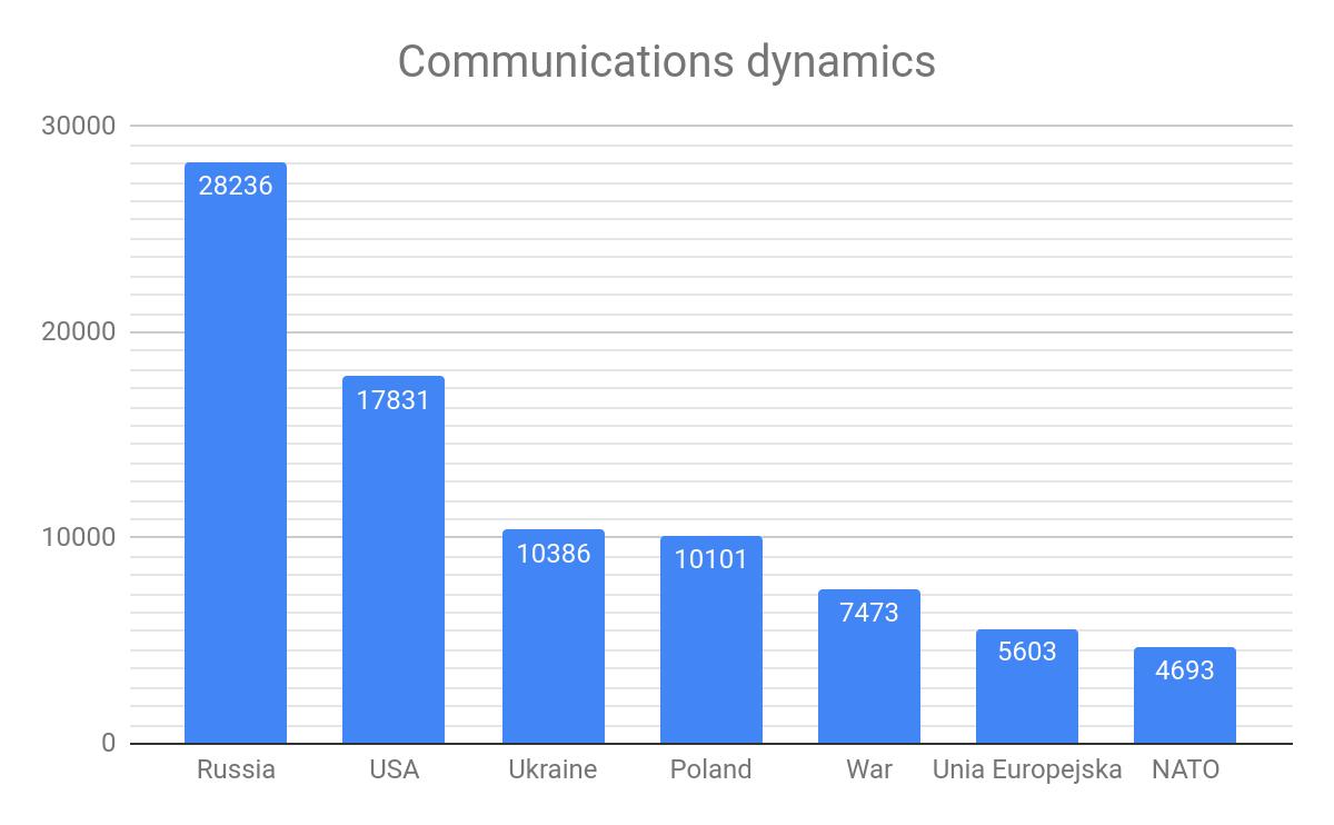 Częstotliwość występowania danych wątków w Sputnik Polska