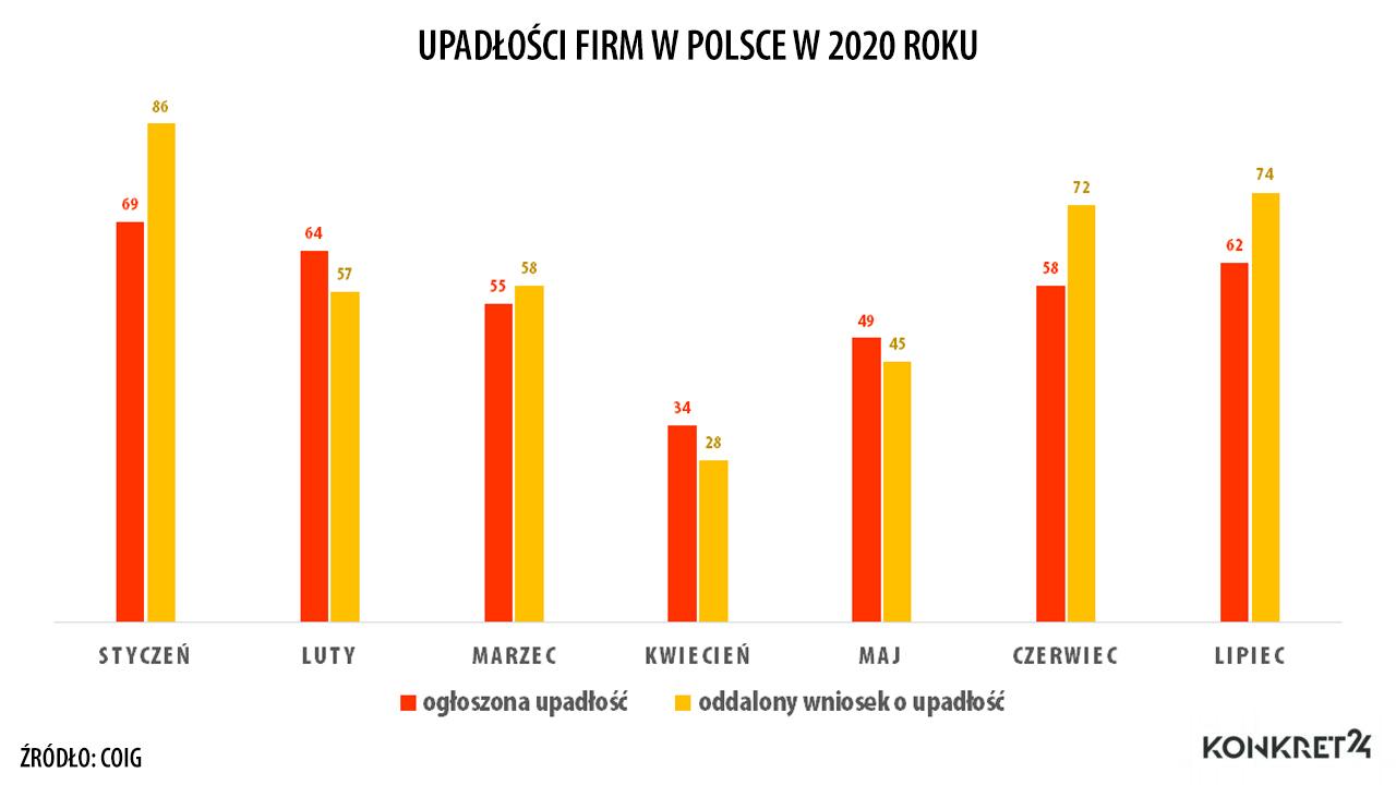 Upadłości firm w Polsce w 2020 roku