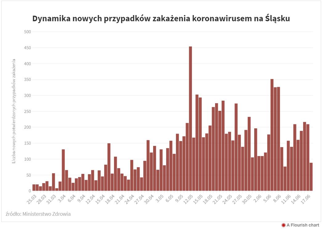 Zakażenia koronawirusem na Śląsku