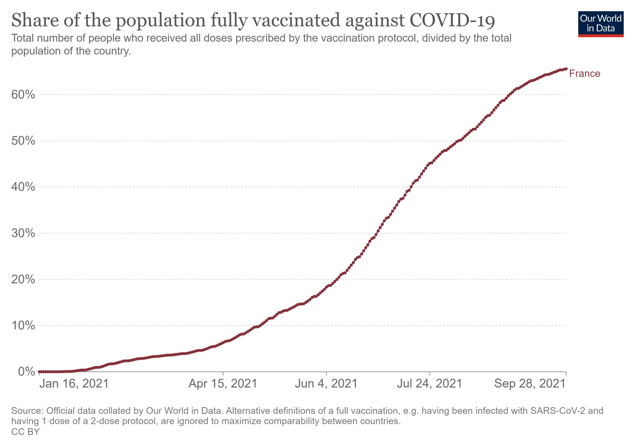 Odsetek mieszkańców Francji zaszczepionych wszystkimi dawkami szczepionki na COVID-19 (stan na 28 września)