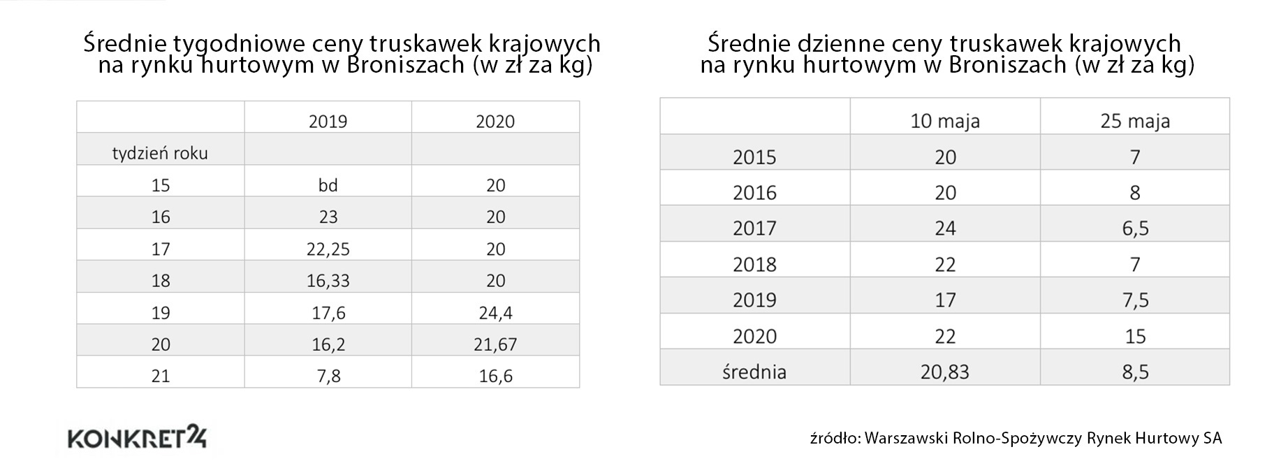 Średnie ceny truskawek krajowych szklarniowych na rynku hurtowym w Broniszach (w zł)