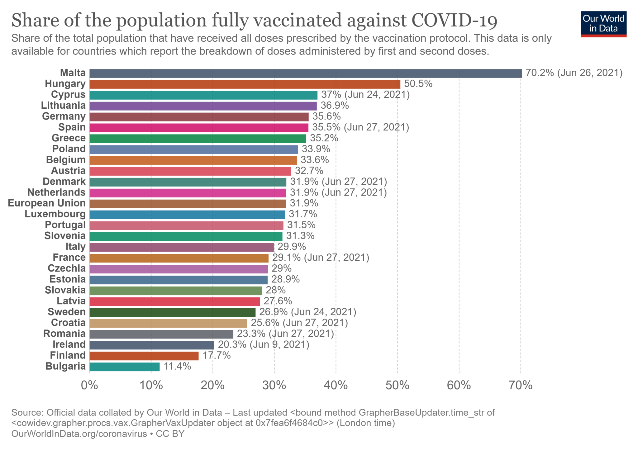 Odsetek mieszkańców w 27 państwach Unii Europejskiej zaszczepionych przeciw COVID-19 wszystkimi wymaganymi dawkami - stan na 28 czerwca 2021