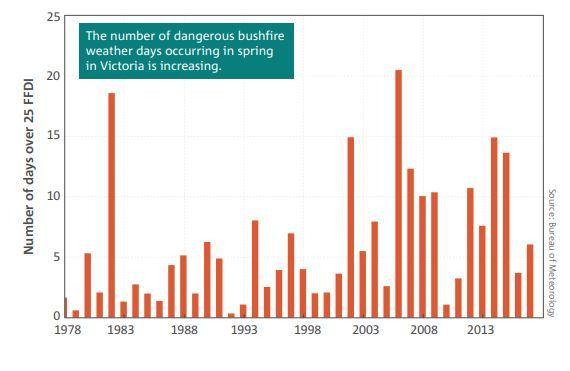 Liczba dni z wysokim zagrożeniem pożarowym w stanie Victoria (w okresie wiosny)
