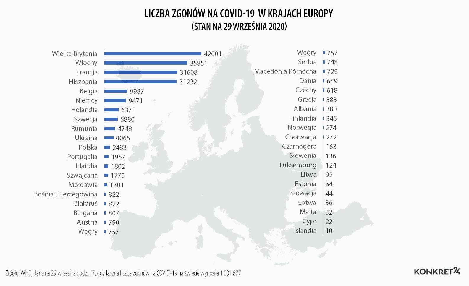 Liczba zgonów na COVID-19 w krajach Europy (stan na 29 września 2020)