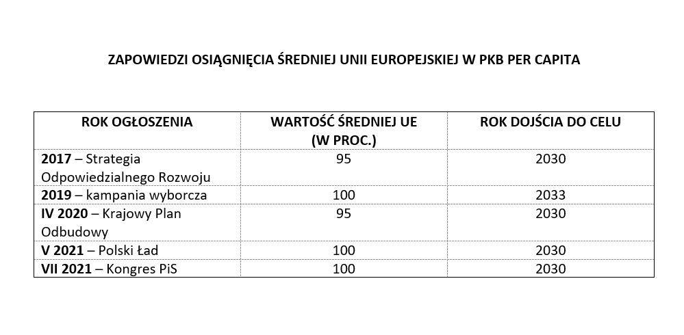 Jak PiS zapowiadał osiągnięcie w Polsce średniej unijnej w PKB per capita