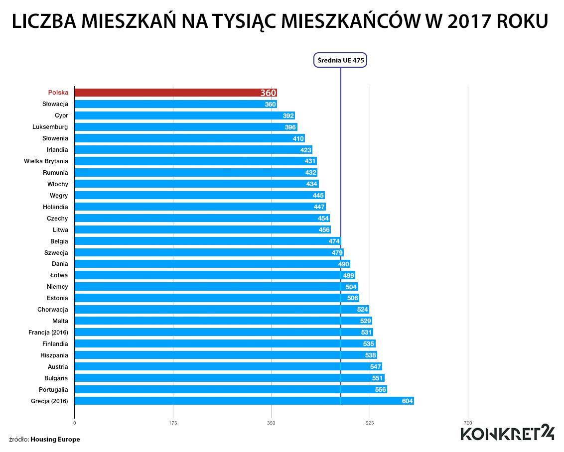 Liczba mieszkań na tysiąc mieszkańców w 2017 roku