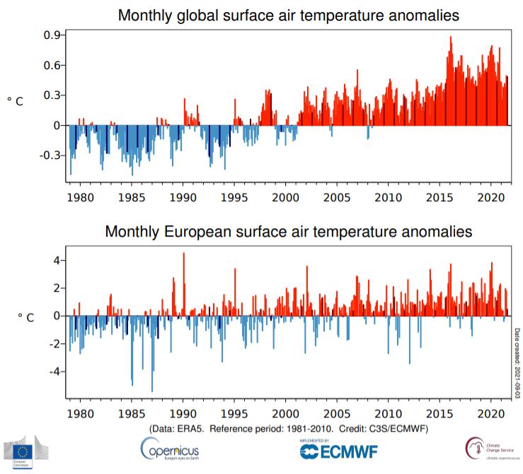 Miesięczne anomalie temperatury powietrza notowane globalnie i w Europie od stycznia 1979 do sierpnia 2021 roku odniesione do średniej temperatur z lat 1991-2020