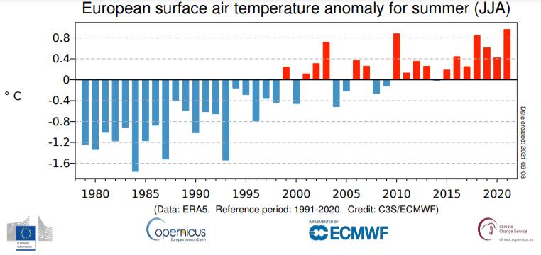 Średnie letnie (czerwiec-sierpień) anomalie temperatury powietrza w Europie od 1979 do 2021 roku w stosunku do średniej z lat 1991-2020