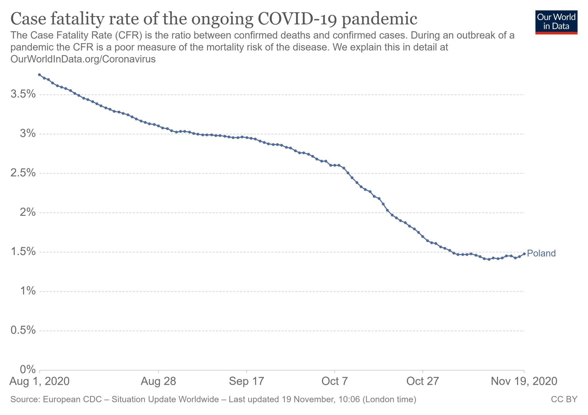 Dynamika wskaźnika CFR dla COVID-19 w Polsce (1 sierpnia - 19 listopada 2020 roku)