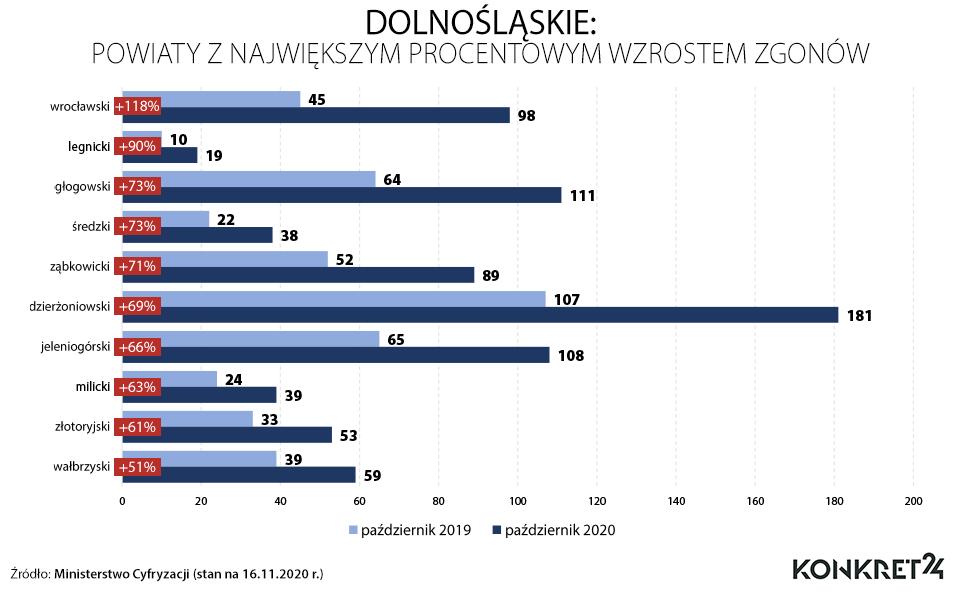 Dolnośląskie: powiaty z największym procentowym wzrostem zgonów