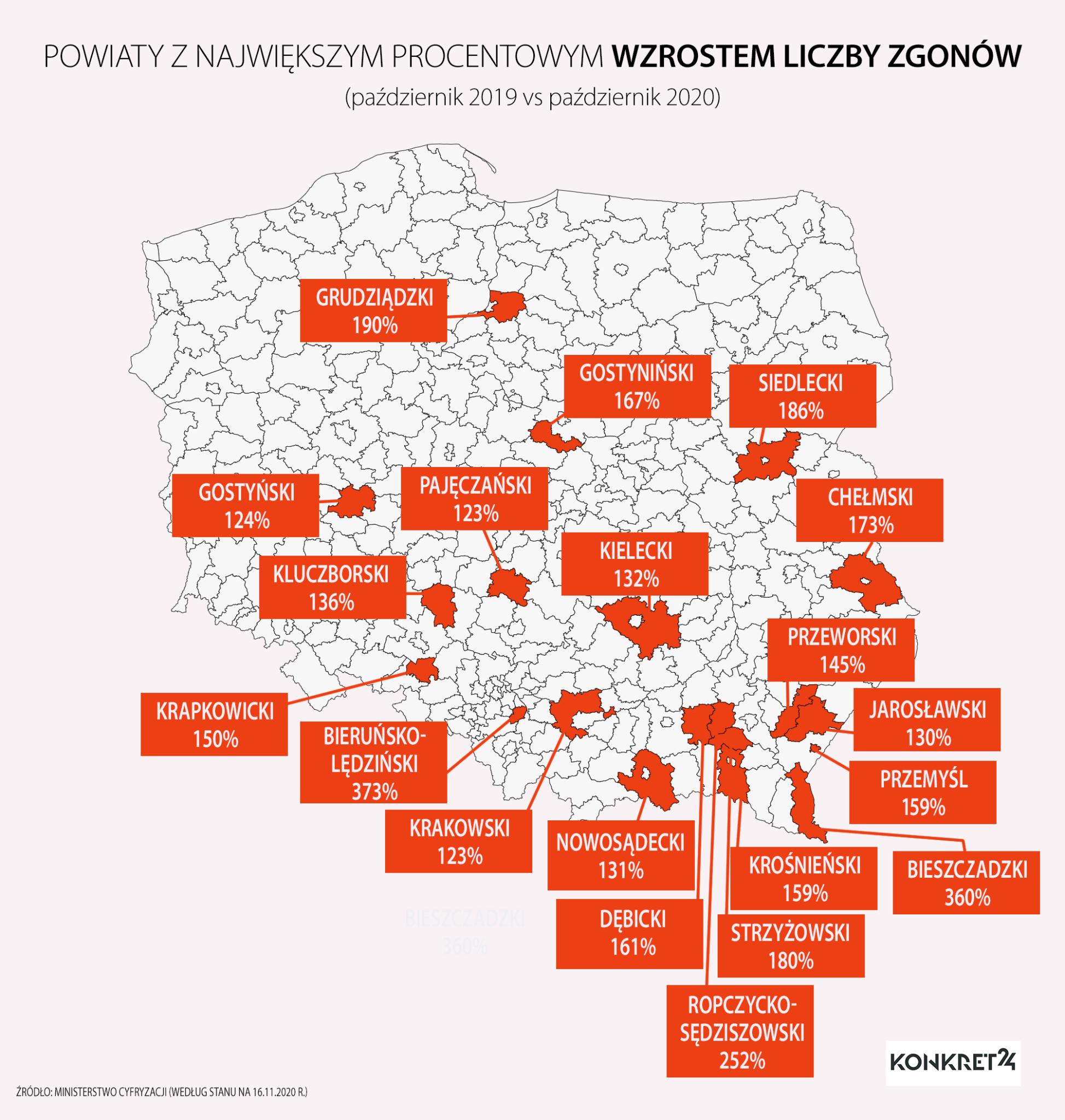 Powiaty z największym procentowym wzrostem liczby zgonów: październik 2019 vs październik 2020