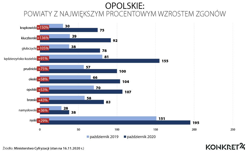 Opolskie: powiaty z największym procentowym wzrostem zgonów