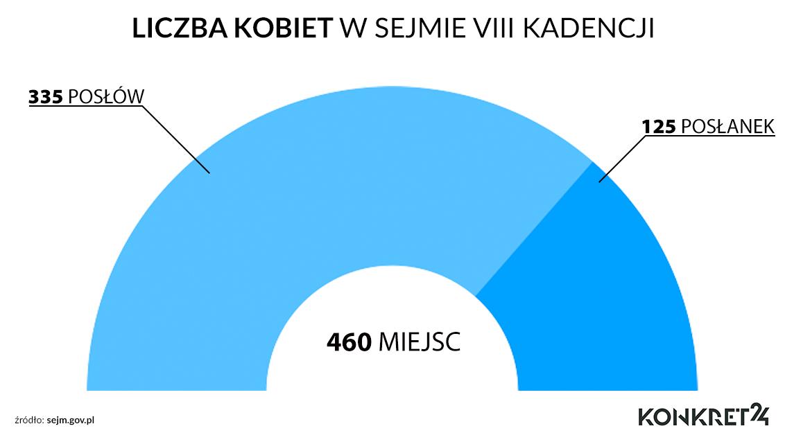 Kobiety wybrane do Sejmu w wyborach w 2011 r.