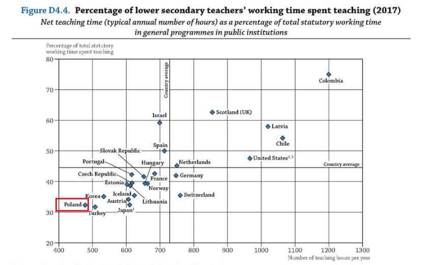 Odsetek ustawowego czasu pracy, jaki w ciągu roku pedagodzy poświęcają na nauczanie w szkole (czas nauczania)