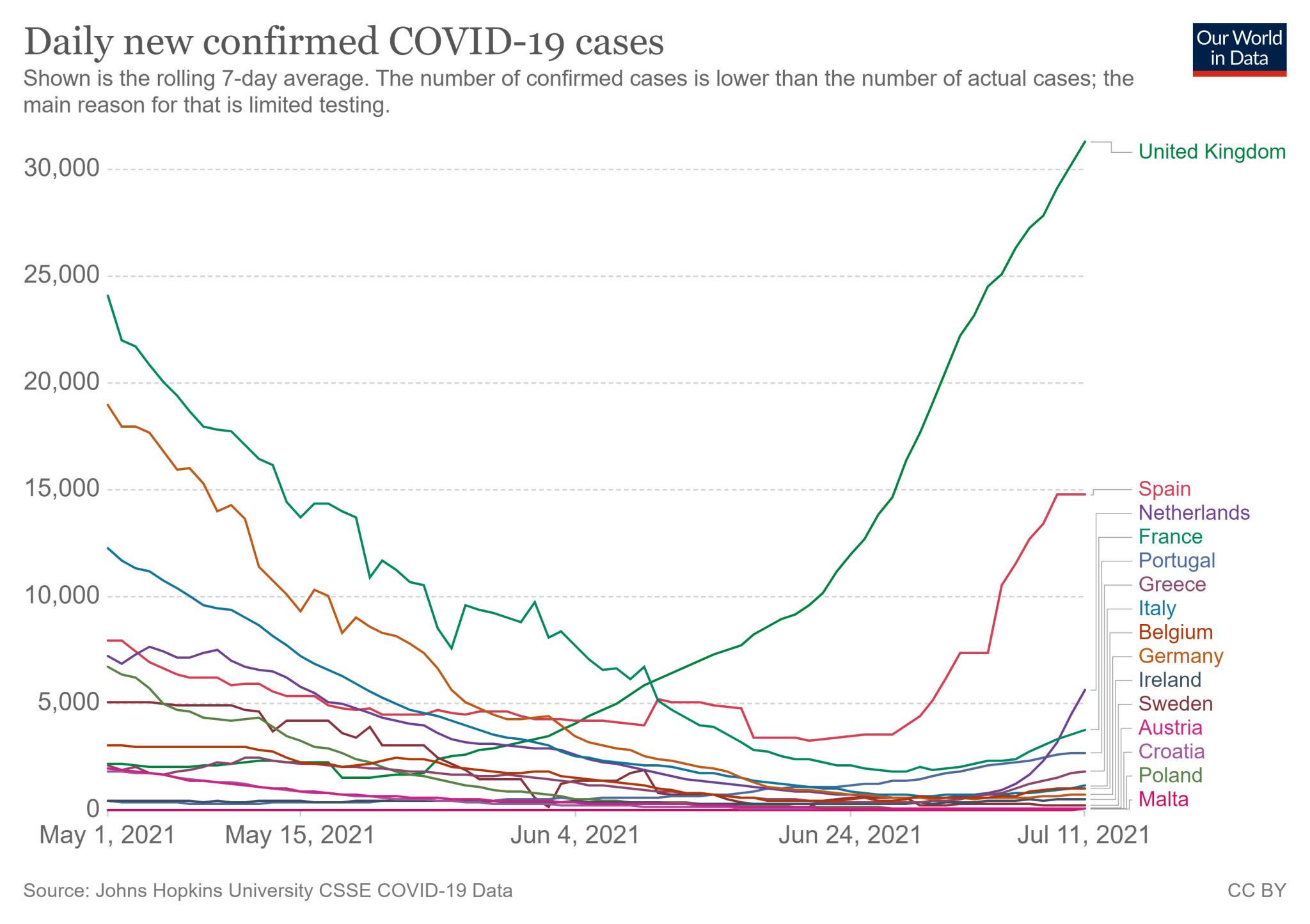 Od początku lipca krzywa zakażeń z kilku krajach Europy wyraźnie wzrosła