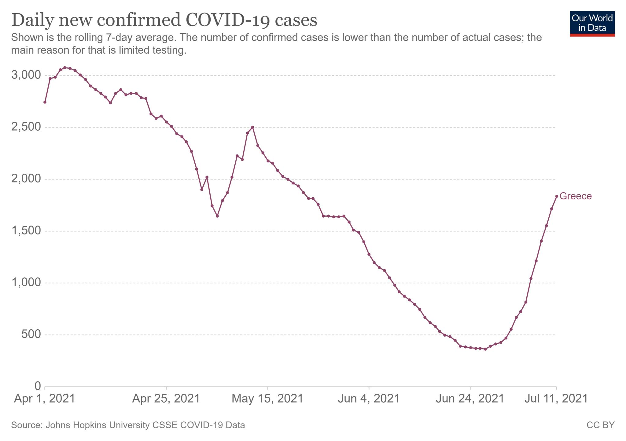 Średnia dzienna liczba nowych zakażeń COVID-19 w Grecji (za 1 kwietnia - 11 lipca 2021)