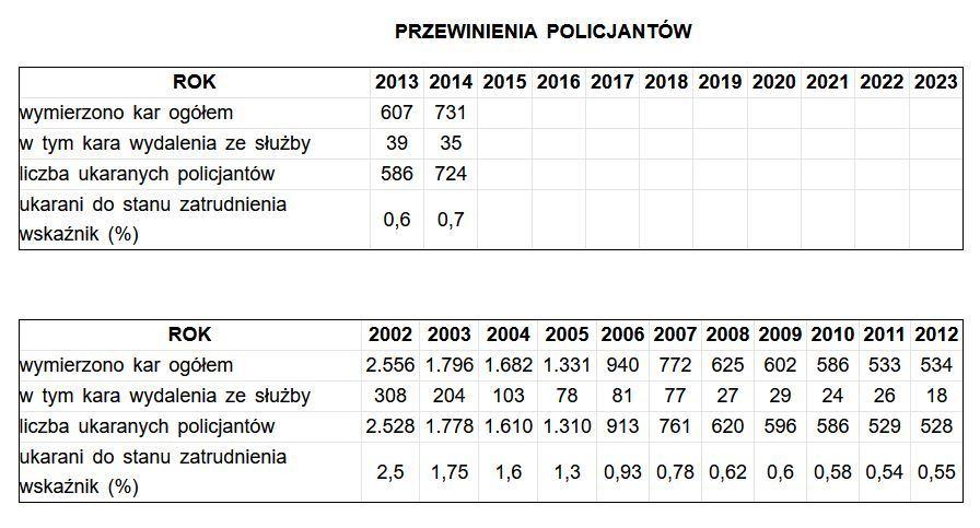 Na stronie policja.pl brakuje danych z ostatnich lat o przewinieniach policjantów