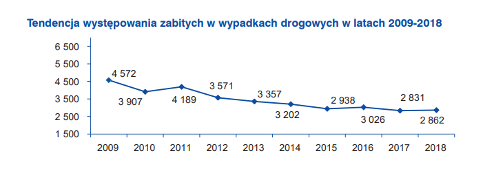 Liczba zabitych w wypadkach drogowych w Polsce