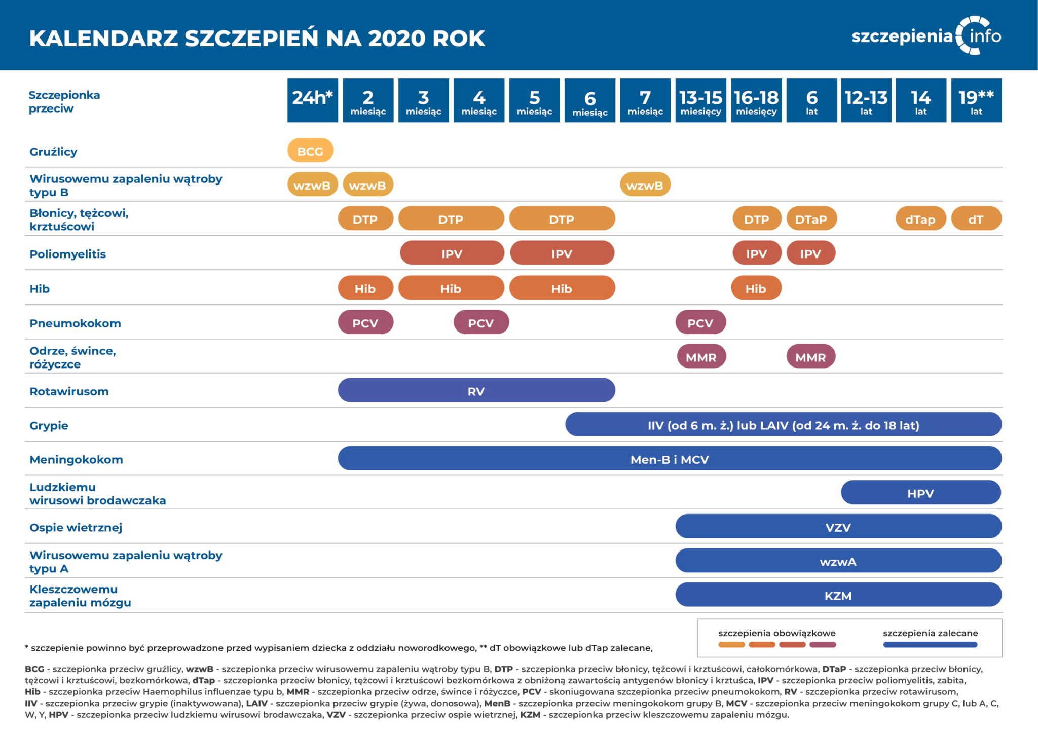 Kalendarz szczepień na 2020 rok