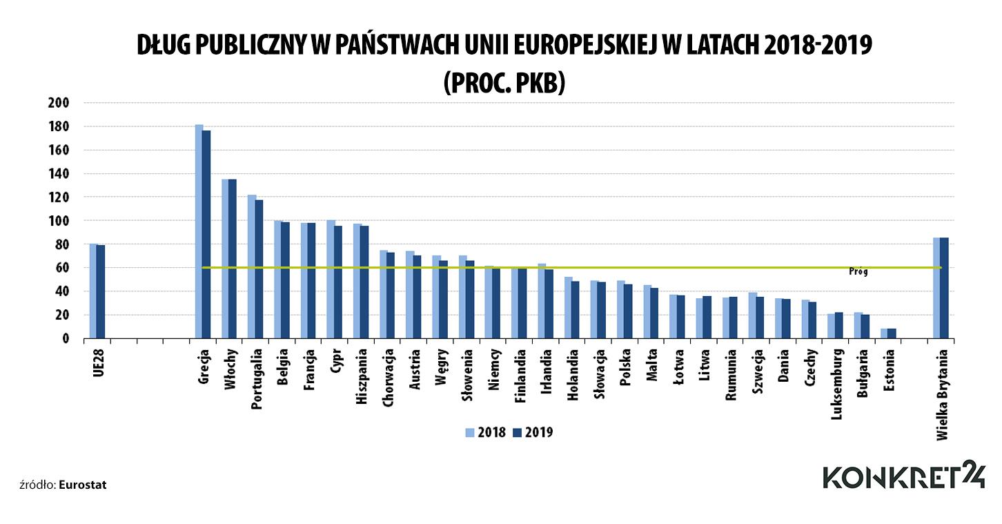 Dług sektora finansów publicznych w krajach Unii Europejskiej w latach 2018-2019