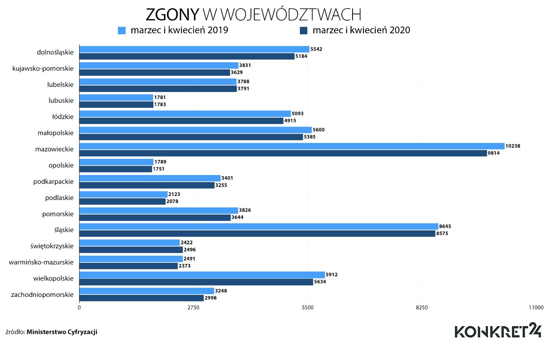 Zgony w województwach (marzec-kwiecień 2019 i 2020)