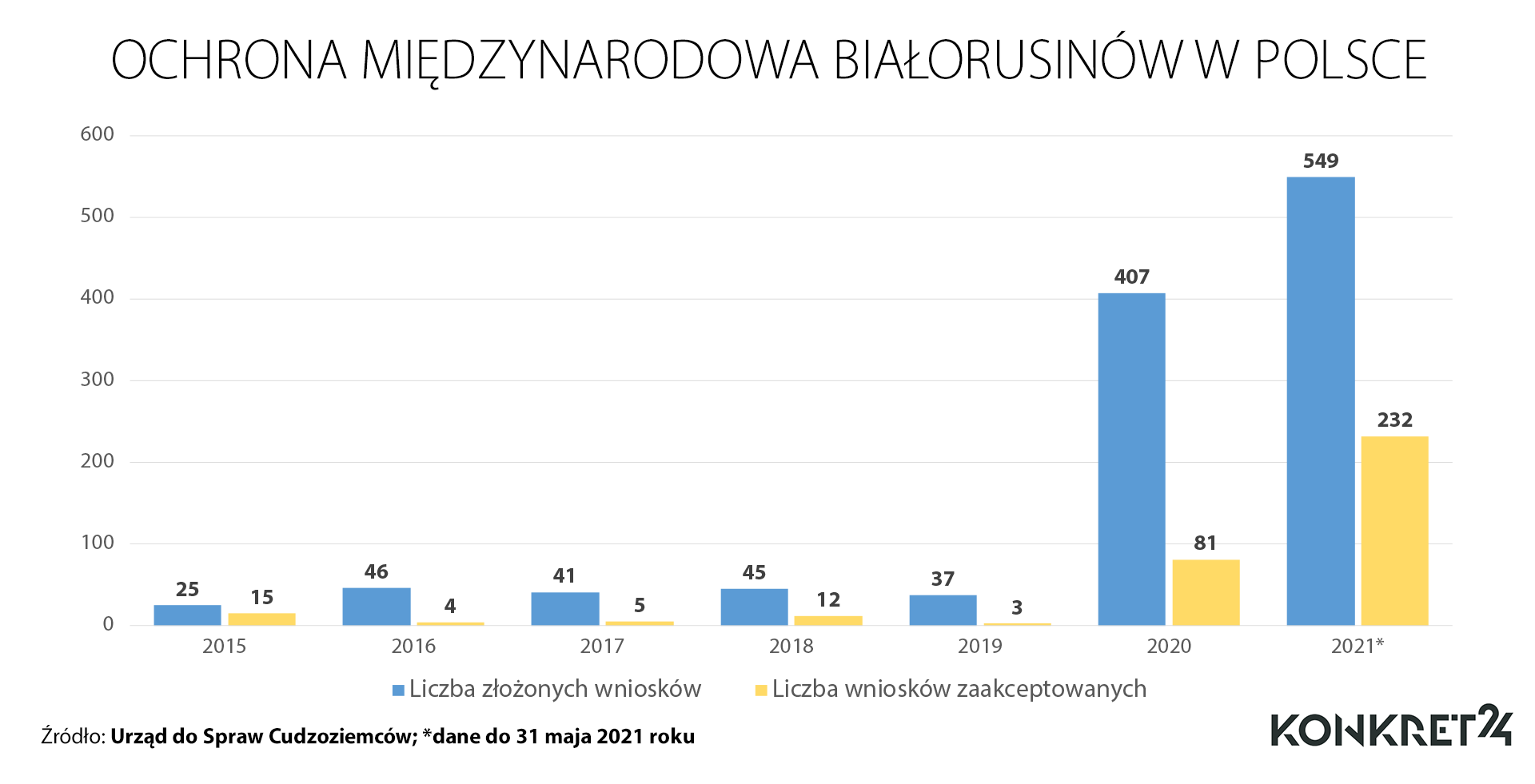 Ochrona międzynarodowa Białorusinów w Polsce