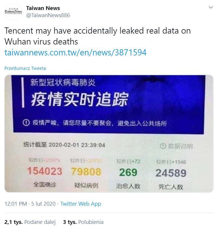 Tweet o rzekomym wycieku danych o ofiarach koronawirusa